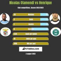 Nicolas Otamendi vs Henrique h2h player stats