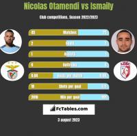 Nicolas Otamendi vs Ismaily h2h player stats