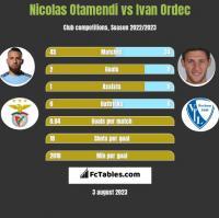 Nicolas Otamendi vs Ivan Ordec h2h player stats