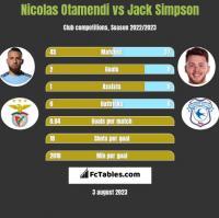 Nicolas Otamendi vs Jack Simpson h2h player stats
