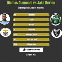 Nicolas Otamendi vs Jake Buxton h2h player stats