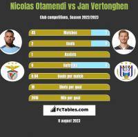 Nicolas Otamendi vs Jan Vertonghen h2h player stats