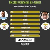 Nicolas Otamendi vs Jardel h2h player stats