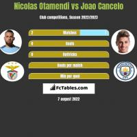 Nicolas Otamendi vs Joao Cancelo h2h player stats