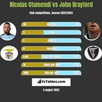 Nicolas Otamendi vs John Brayford h2h player stats
