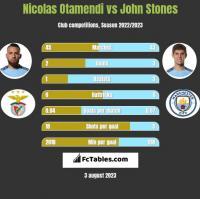 Nicolas Otamendi vs John Stones h2h player stats