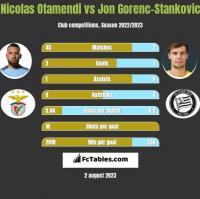 Nicolas Otamendi vs Jon Gorenc-Stankovic h2h player stats