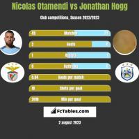 Nicolas Otamendi vs Jonathan Hogg h2h player stats