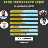 Nicolas Otamendi vs Justin Hoogma h2h player stats
