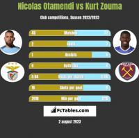 Nicolas Otamendi vs Kurt Zouma h2h player stats