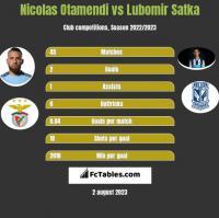 Nicolas Otamendi vs Lubomir Satka h2h player stats
