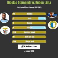 Nicolas Otamendi vs Ruben Lima h2h player stats