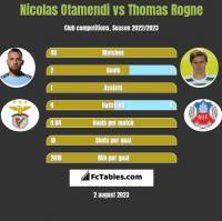 Nicolas Otamendi vs Thomas Rogne h2h player stats