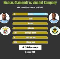 Nicolas Otamendi vs Vincent Kompany h2h player stats