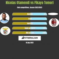 Nicolas Otamendi vs Fikayo Tomori h2h player stats