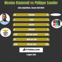 Nicolas Otamendi vs Philippe Sandler h2h player stats