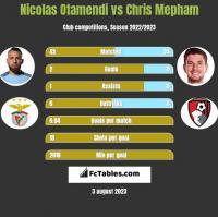 Nicolas Otamendi vs Chris Mepham h2h player stats