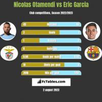 Nicolas Otamendi vs Eric Garcia h2h player stats
