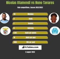 Nicolas Otamendi vs Nuno Tavares h2h player stats