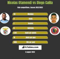 Nicolas Otamendi vs Diogo Calila h2h player stats
