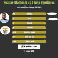 Nicolas Otamendi vs Danny Henriques h2h player stats