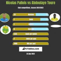 Nicolas Pallois vs Abdoulaye Toure h2h player stats