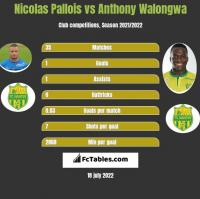 Nicolas Pallois vs Anthony Walongwa h2h player stats