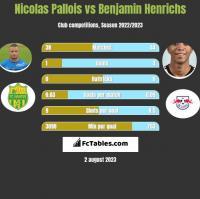 Nicolas Pallois vs Benjamin Henrichs h2h player stats