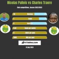 Nicolas Pallois vs Charles Traore h2h player stats