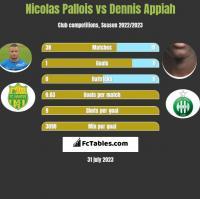 Nicolas Pallois vs Dennis Appiah h2h player stats