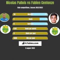 Nicolas Pallois vs Fabien Centonze h2h player stats