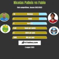 Nicolas Pallois vs Fabio h2h player stats