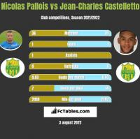 Nicolas Pallois vs Jean-Charles Castelletto h2h player stats