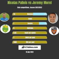 Nicolas Pallois vs Jeremy Morel h2h player stats