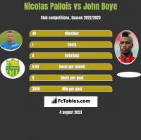 Nicolas Pallois vs John Boye h2h player stats