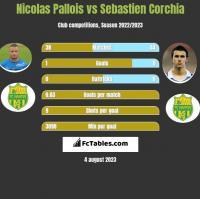 Nicolas Pallois vs Sebastien Corchia h2h player stats