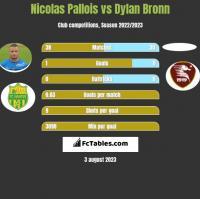 Nicolas Pallois vs Dylan Bronn h2h player stats