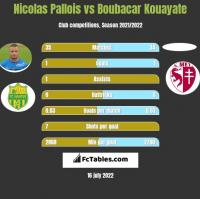 Nicolas Pallois vs Boubacar Kouayate h2h player stats