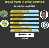 Nicolas Pallois vs Benoit Badiashile h2h player stats