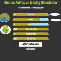 Nicolas Pallois vs Wesley Moustache h2h player stats