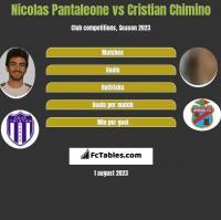 Nicolas Pantaleone vs Cristian Chimino h2h player stats