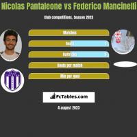 Nicolas Pantaleone vs Federico Mancinelli h2h player stats