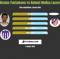 Nicolas Pantaleone vs Nahuel Molina Lucero h2h player stats