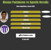 Nicolas Pantaleone vs Agustin Heredia h2h player stats