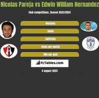 Nicolas Pareja vs Edwin William Hernandez h2h player stats