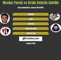 Nicolas Pareja vs Efrain Velarde Calvillo h2h player stats