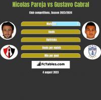Nicolas Pareja vs Gustavo Cabral h2h player stats