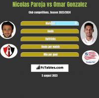 Nicolas Pareja vs Omar Gonzalez h2h player stats