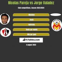 Nicolas Pareja vs Jorge Valadez h2h player stats