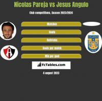 Nicolas Pareja vs Jesus Angulo h2h player stats